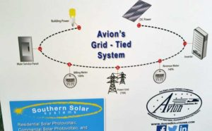 Avion Solutions solar grid tied system