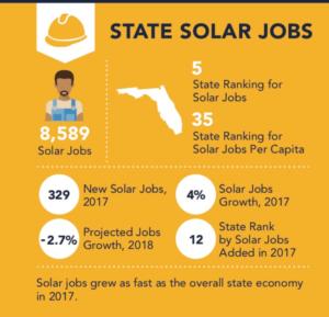 Florida ranks #5 for solar jobs