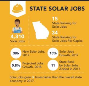 Georgia ranks #15 for solar jobs