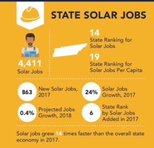 Tennessee ranks #14 for solar jobs